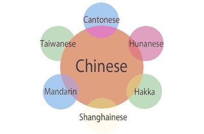 Traduction automatique, caractères chinois, traduction des caractères chinois