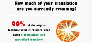 How much of your translation are you currently losing?