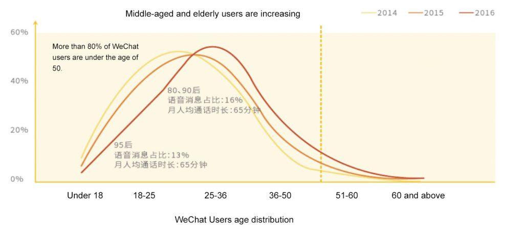 réseaux sociaux chinois, wechat, données wechat
