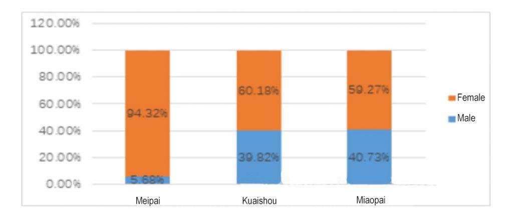 Meipai, réseaux sociaux chinois, répartition par genre