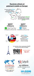 tourisme chinois wechat et alipay France