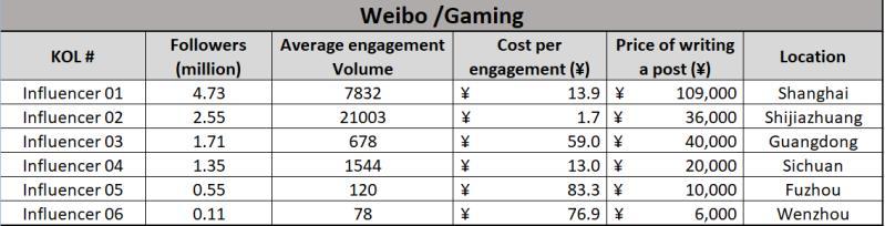 Marketing d'influence : coût de l'engagement en Chine