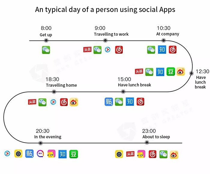 Social media uses, WeChat Advertising