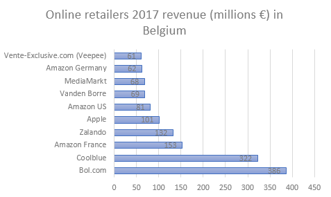 Turnover of online retailers in Belgium