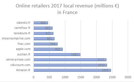 Chiffre d'affaires des détaillants en ligne en France