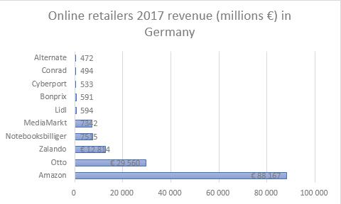 Chiffre d'affaires détaillants en ligne en Allemagne