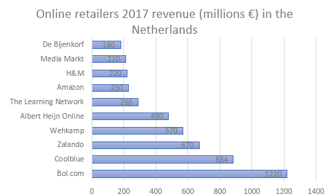 Sales of online retailers in the Netherlands.