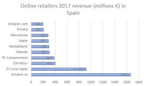 Chiffre d'affaires des détaillants en ligne en Espagne