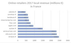 revenue france
