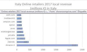italie revenues