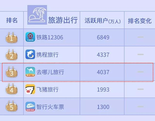 chinese travel apps rank
