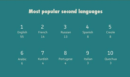 The Top Ten Most Popular Second Languages Worldwide