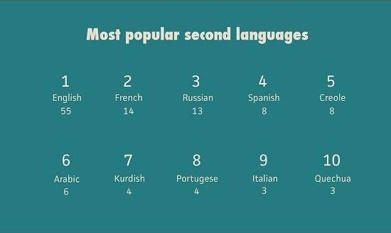 Langues les plus populaires