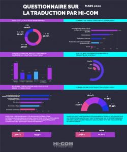 questionnaire résultats traduction