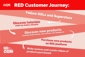 Enter the Chinese market, RED Customer Journey: Discover tutorials (make up, fashion, lifestyle) Follow KOLs and Superstars Discover new products (usually small brands, news bands, new designers) Purchase new products on RED platform Write reviews and create videos of products purchased