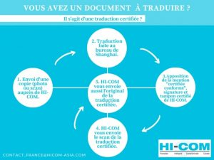 traduction certifiée étapes