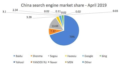 china search engine market share 2019