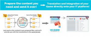 owh video game translation and localization works