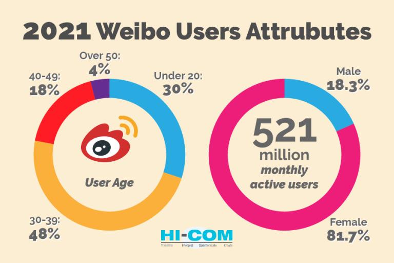 weibo-user-attributes-2021